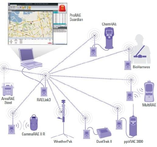 Rae M020 21111 111 Multi Gas Gas Detectors Portable